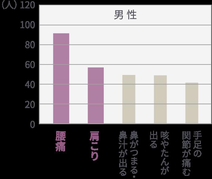 図表:自覚症状の人口1000人あたりの割合(男性)、1位:腰痛、2位:肩こり