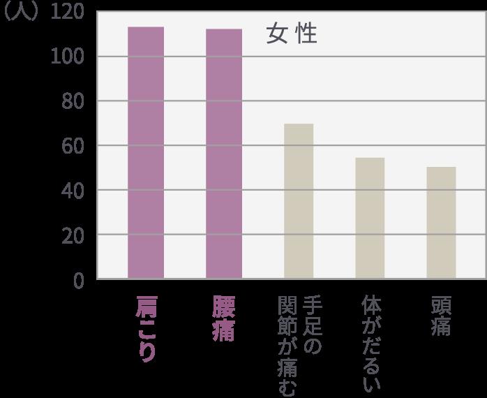 図表:自覚症状の人口1000人あたりの割合(女性)、1位:腰痛、2位:肩こり
